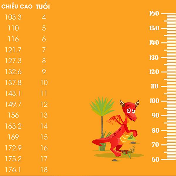 Bảng chiều cao cân nặng chuẩn của bé trai.