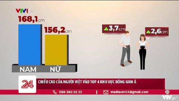 Chiều cao trung bình của người Việt Nam